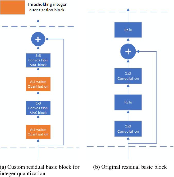 Figure 3 for Efficient non-uniform quantizer for quantized neural network targeting reconfigurable hardware