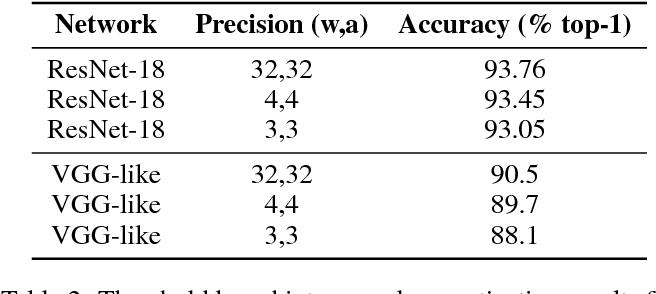 Figure 4 for Efficient non-uniform quantizer for quantized neural network targeting reconfigurable hardware