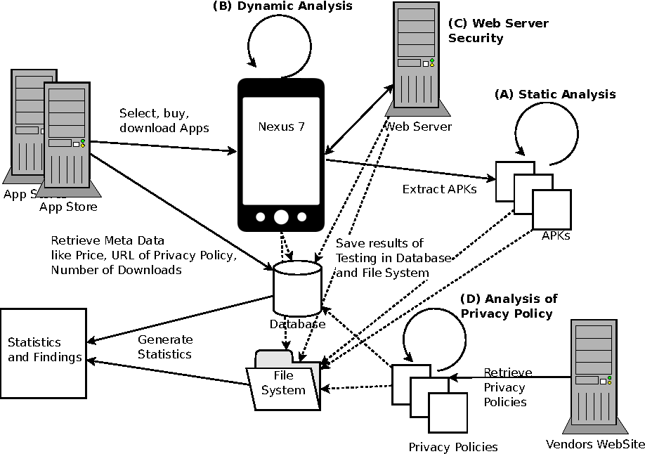 Security testing for Android mHealth apps - Semantic Scholar