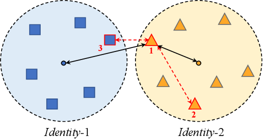 Figure 1 for Rethinking Classification Loss Designs for Person Re-identification with a Unified View