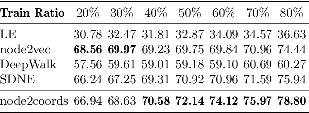 Figure 4 for node2coords: Graph Representation Learning with Wasserstein Barycenters