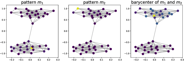 Figure 1 for node2coords: Graph Representation Learning with Wasserstein Barycenters