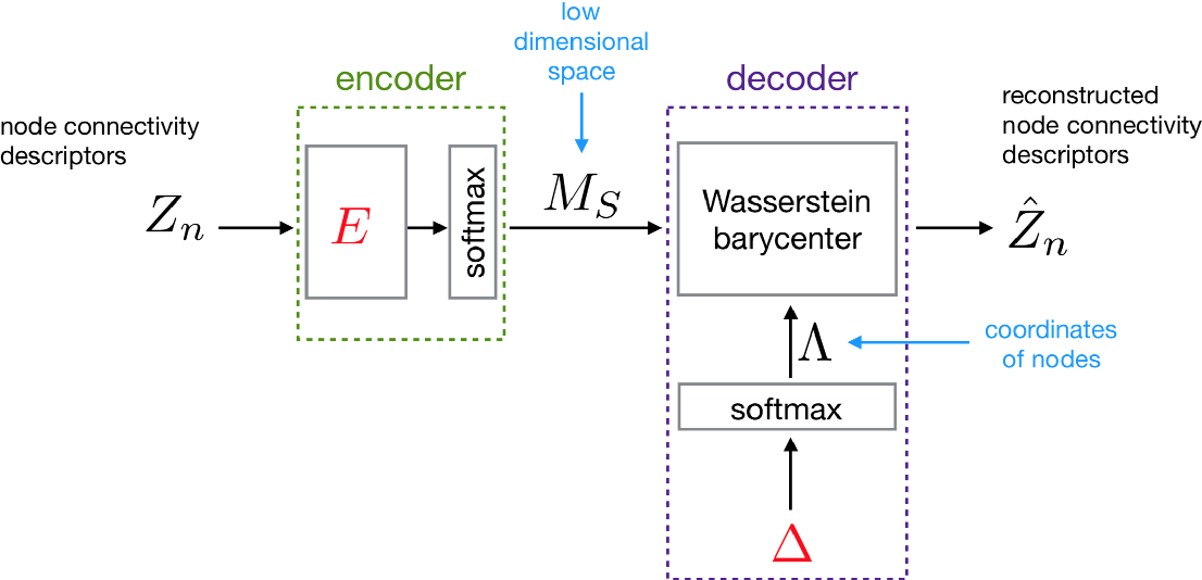 Figure 3 for node2coords: Graph Representation Learning with Wasserstein Barycenters