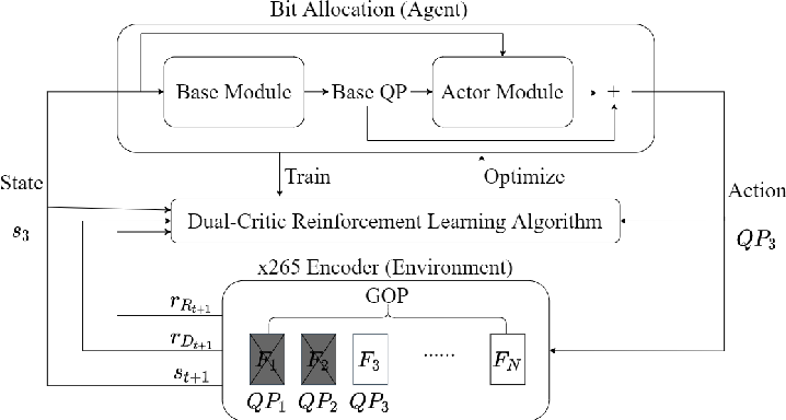 Figure 1 for A Dual-Critic Reinforcement Learning Framework for Frame-level Bit Allocation in HEVC/H.265
