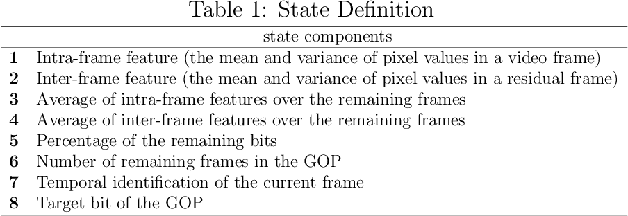 Figure 2 for A Dual-Critic Reinforcement Learning Framework for Frame-level Bit Allocation in HEVC/H.265