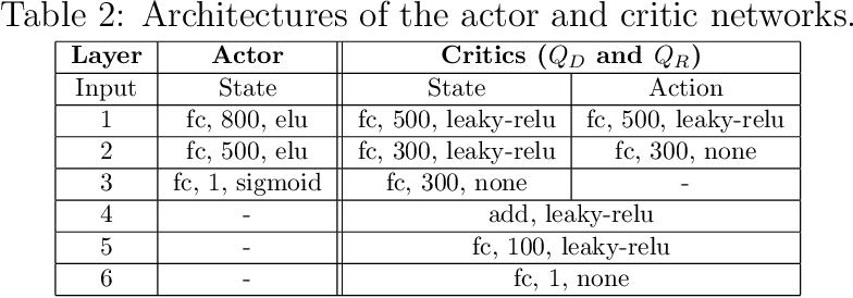 Figure 3 for A Dual-Critic Reinforcement Learning Framework for Frame-level Bit Allocation in HEVC/H.265