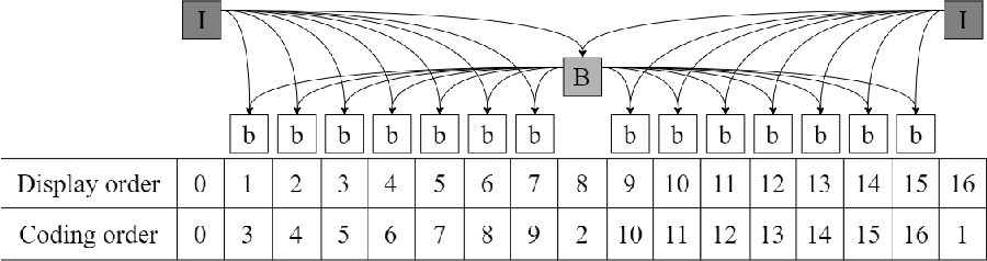 Figure 4 for A Dual-Critic Reinforcement Learning Framework for Frame-level Bit Allocation in HEVC/H.265