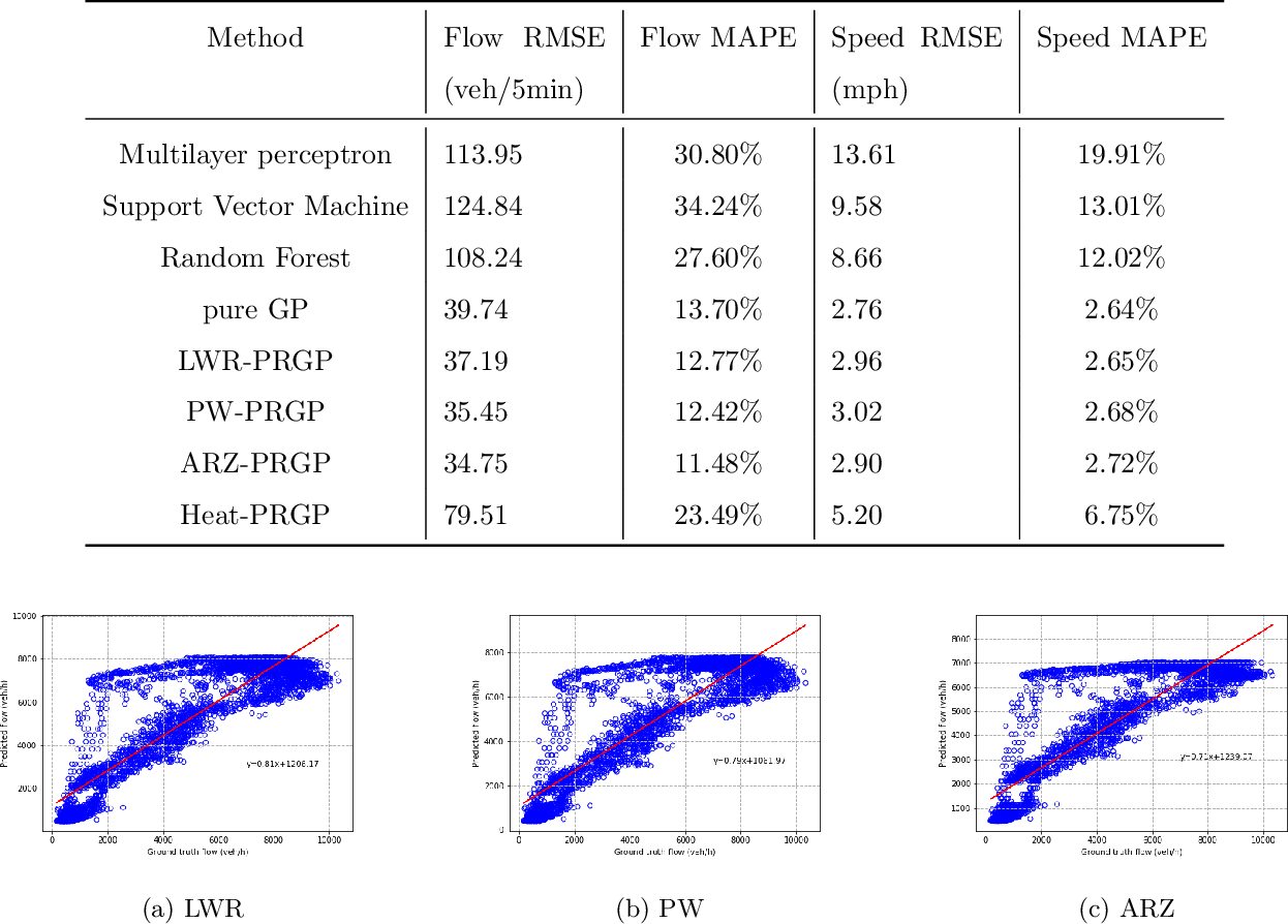 Figure 2 for Macroscopic Traffic Flow Modeling with Physics Regularized Gaussian Process: A New Insight into Machine Learning Applications