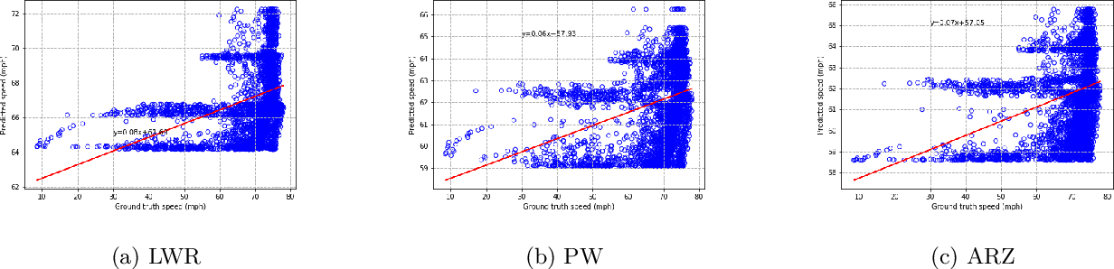 Figure 3 for Macroscopic Traffic Flow Modeling with Physics Regularized Gaussian Process: A New Insight into Machine Learning Applications