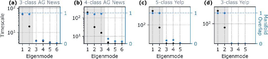 Figure 2 for The geometry of integration in text classification RNNs