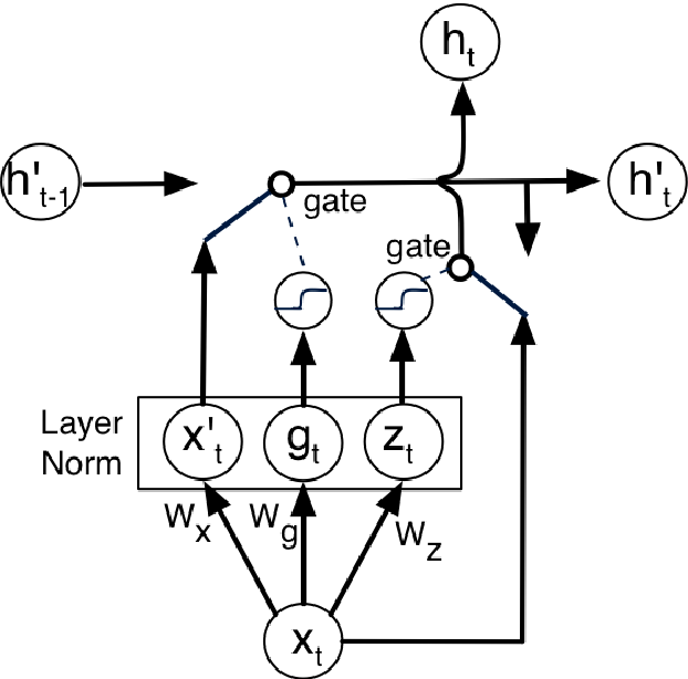 Figure 1 for Deep Neural Machine Translation with Weakly-Recurrent Units