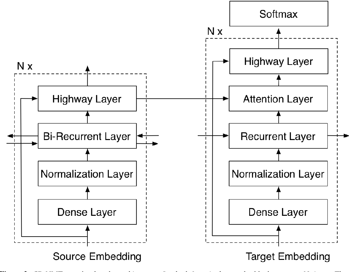 Figure 3 for Deep Neural Machine Translation with Weakly-Recurrent Units