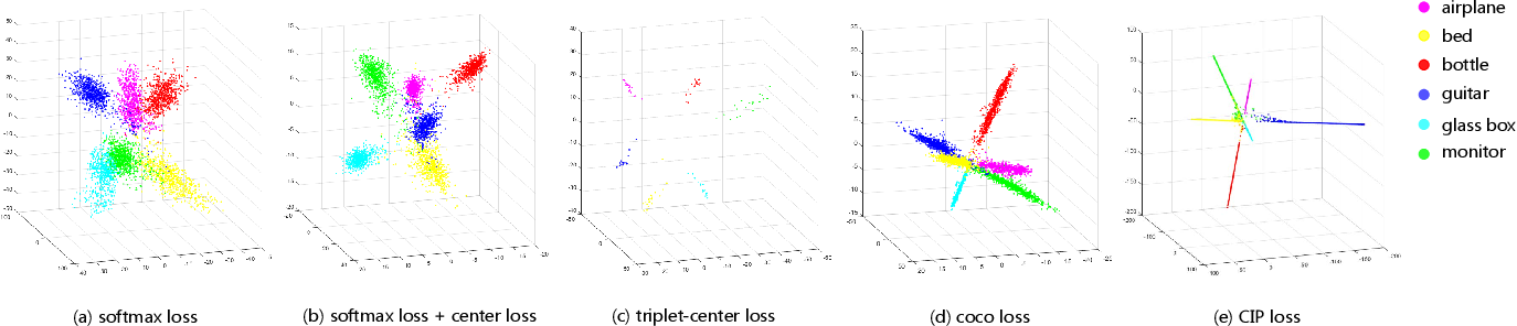 Figure 3 for Rethinking Loss Design for Large-scale 3D Shape Retrieval