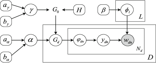 Figure 1 for Learning beyond Predefined Label Space via Bayesian Nonparametric Topic Modelling