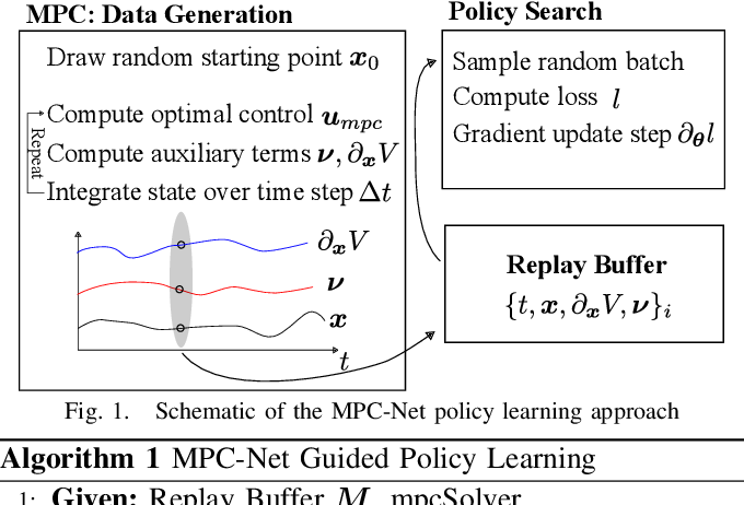 Figure 1 for MPC-Net: A First Principles Guided Policy Search