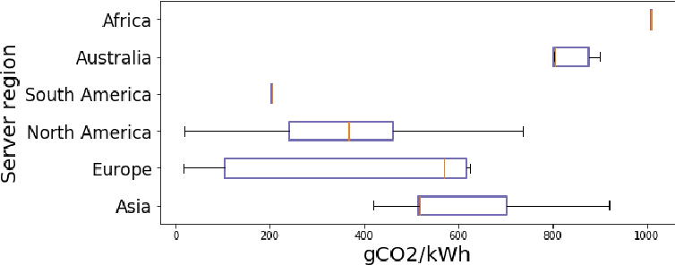 Figure 1 for Quantifying the Carbon Emissions of Machine Learning