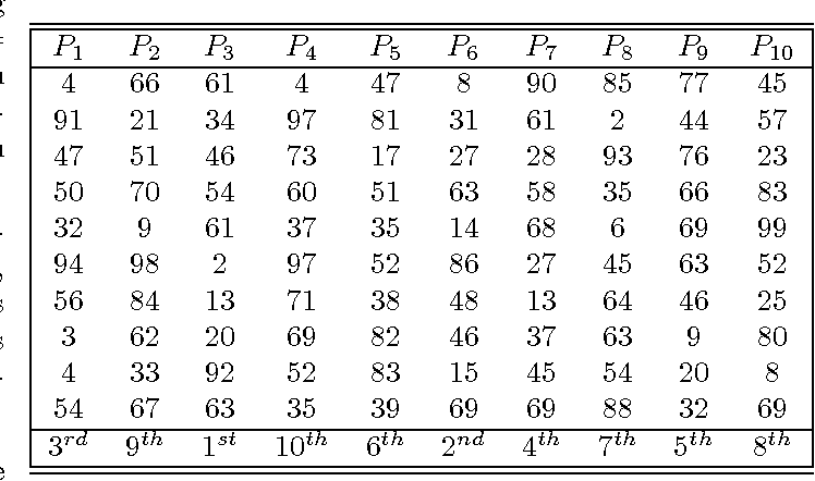 Table 1: Case study for n = 10 and m = 10