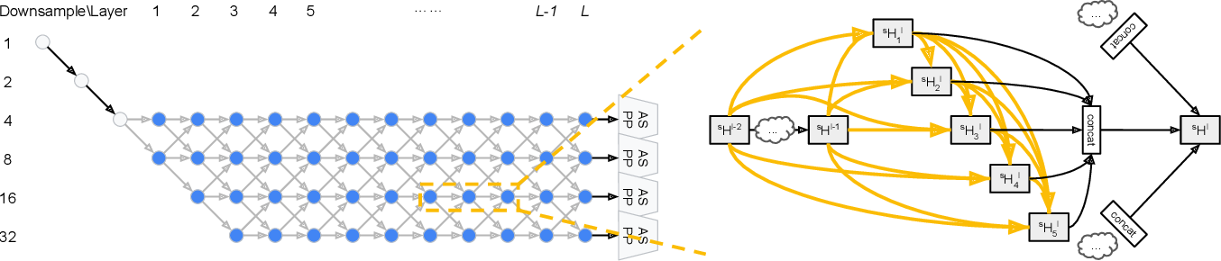 Figure 2 for Auto-DeepLab: Hierarchical Neural Architecture Search for Semantic Image Segmentation