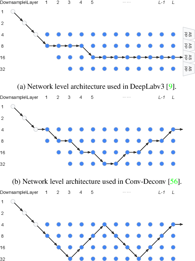 Figure 3 for Auto-DeepLab: Hierarchical Neural Architecture Search for Semantic Image Segmentation