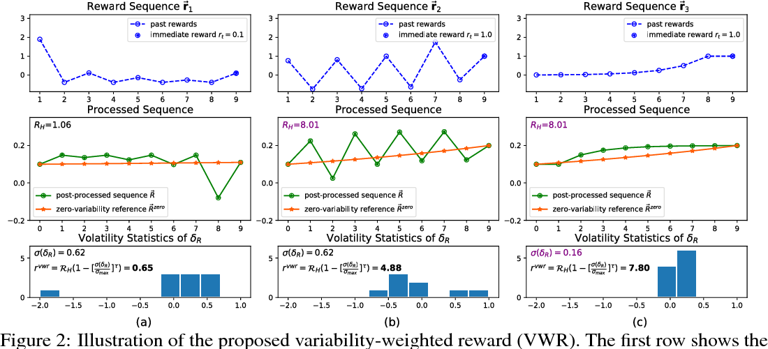 Figure 3 for Improving On-policy Learning with Statistical Reward Accumulation