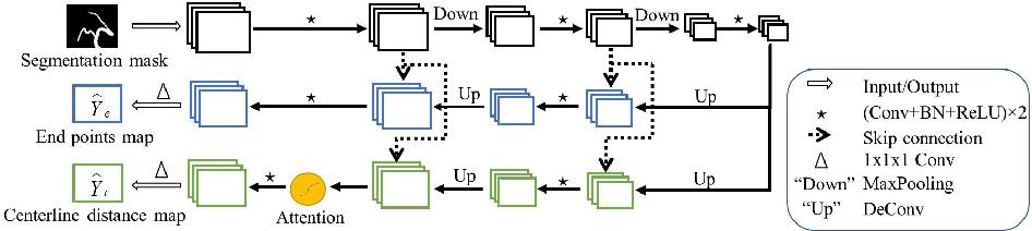 Figure 3 for DeepCenterline: a Multi-task Fully Convolutional Network for Centerline Extraction
