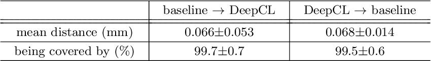 Figure 2 for DeepCenterline: a Multi-task Fully Convolutional Network for Centerline Extraction