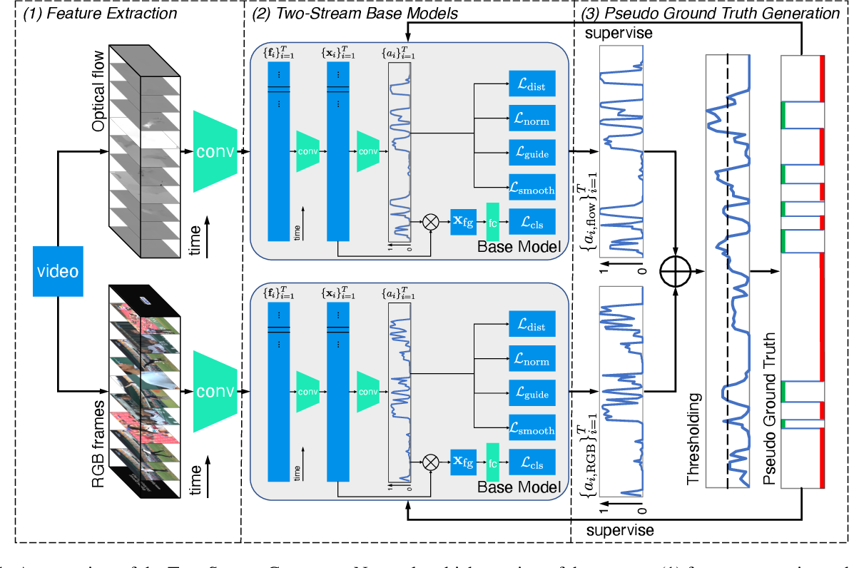 Figure 1 for Two-Stream Consensus Network: Submission to HACS Challenge 2021 Weakly-Supervised Learning Track