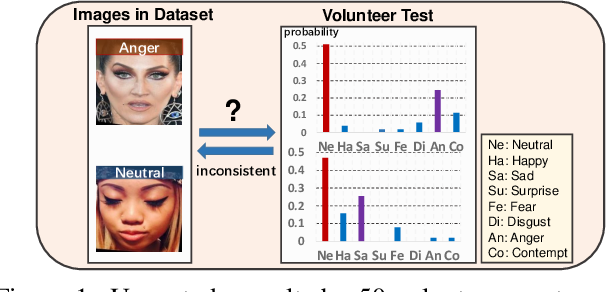 Figure 1 for Dive into Ambiguity: Latent Distribution Mining and Pairwise Uncertainty Estimation for Facial Expression Recognition