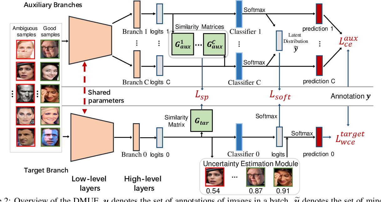 Figure 3 for Dive into Ambiguity: Latent Distribution Mining and Pairwise Uncertainty Estimation for Facial Expression Recognition