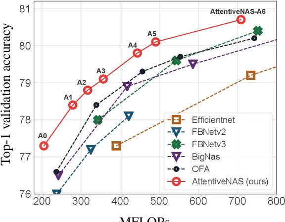 Figure 1 for AttentiveNAS: Improving Neural Architecture Search via Attentive Sampling