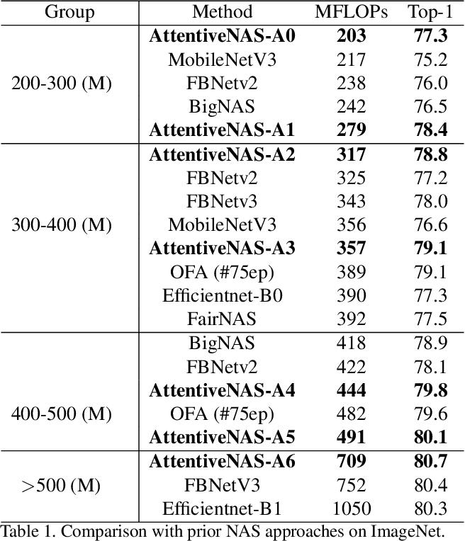 Figure 2 for AttentiveNAS: Improving Neural Architecture Search via Attentive Sampling