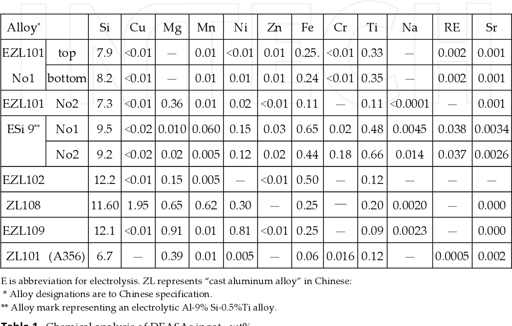 Table 1 from Direct Electrolytic Al-Si Alloys (DEASA) – An