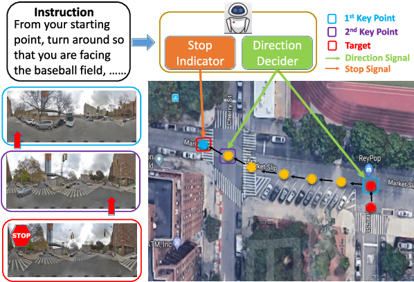 Figure 1 for Learning to Stop: A Simple yet Effective Approach to Urban Vision-Language Navigation