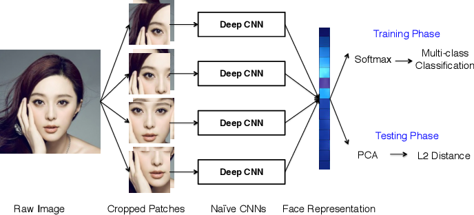 Figure 3 for Naive-Deep Face Recognition: Touching the Limit of LFW Benchmark or Not?