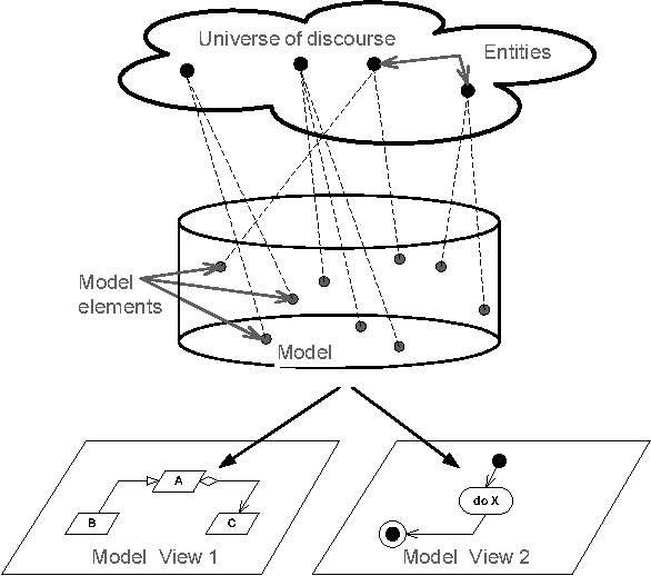 Figure 1. Relationships among what is found in the universe of discourse, in the model and in the model views.