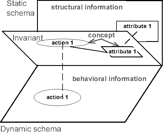 Figure 3. Relationship between invariant, static and dynamic schema