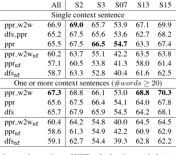 Figure 3 for The risk of sub-optimal use of Open Source NLP Software: UKB is inadvertently state-of-the-art in knowledge-based WSD