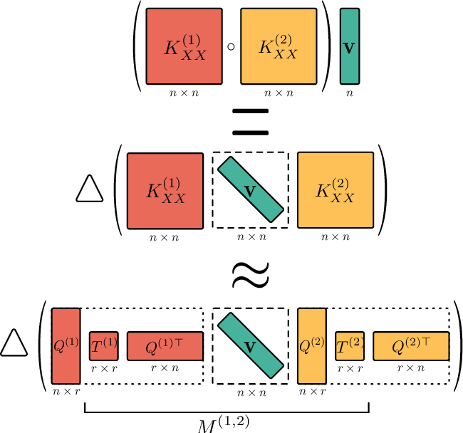 Figure 1 for Product Kernel Interpolation for Scalable Gaussian Processes