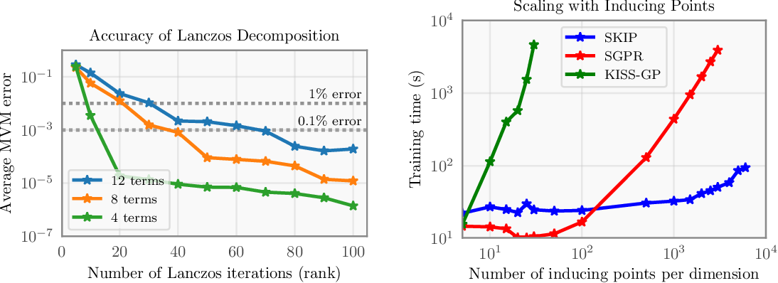 Figure 3 for Product Kernel Interpolation for Scalable Gaussian Processes