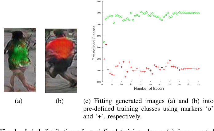 Figure 1 for Multi-pseudo Regularized Label for Generated Data in Person Re-Identification