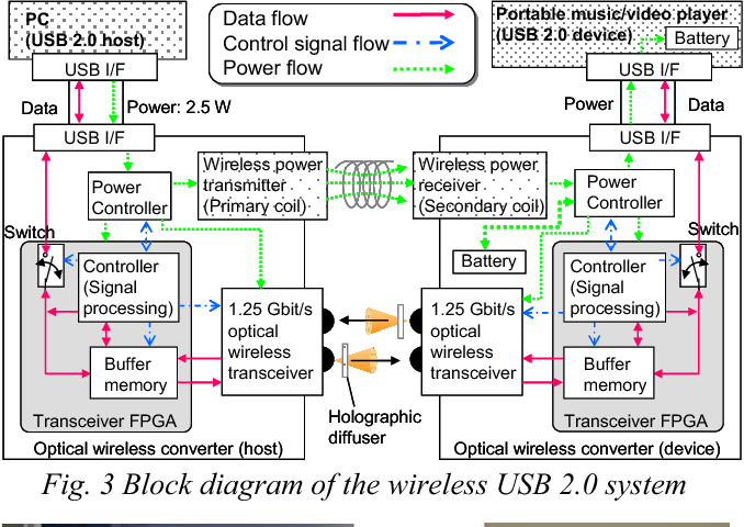 figure 3 from demonstration of optical wireless usb 2 0 system with Wire Diagram Army