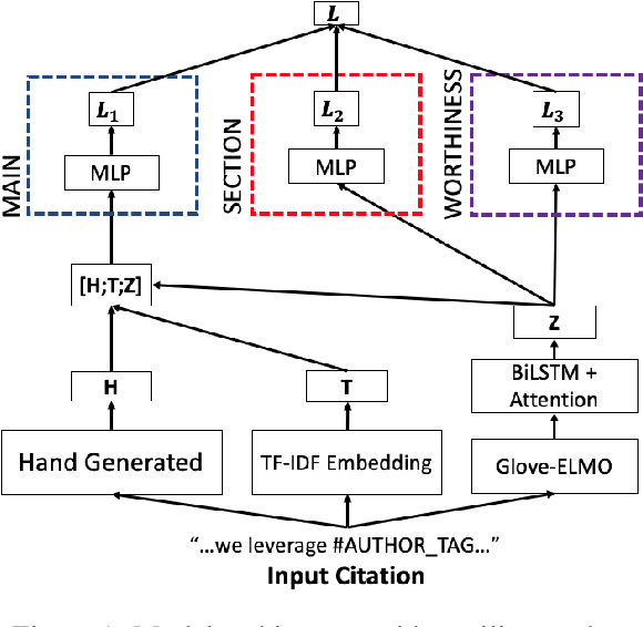 Figure 1 for Multitask Learning for Citation Purpose Classification