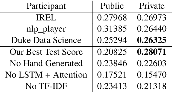 Figure 2 for Multitask Learning for Citation Purpose Classification