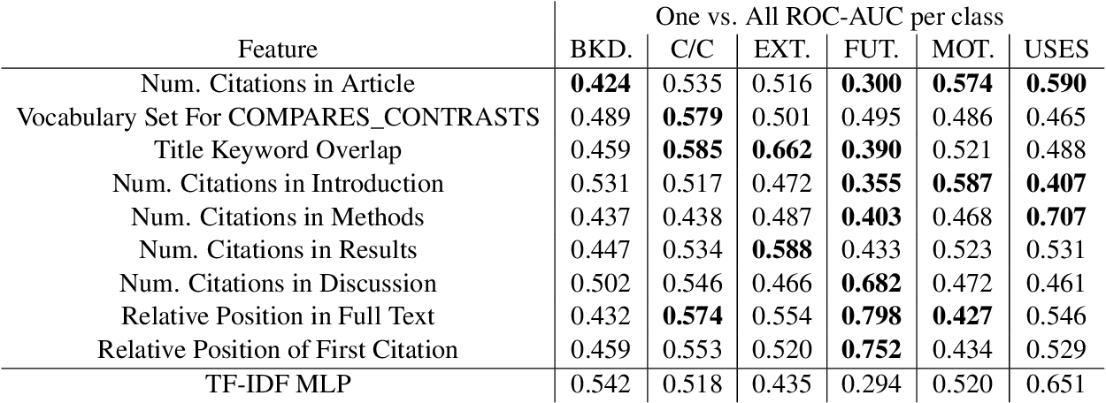 Figure 3 for Multitask Learning for Citation Purpose Classification