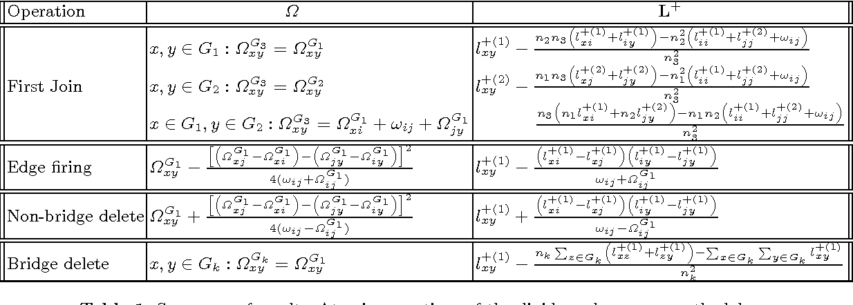 Incremental Computation of Pseudo-Inverse of Laplacian - Semantic