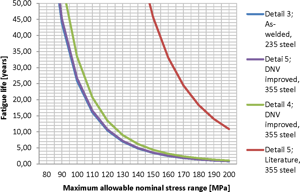 PDF] Utilization potential of high strength steel in fatigue