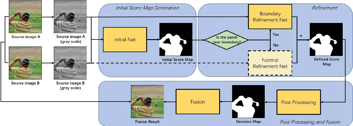 Figure 1 for Boundary Aware Multi-Focus Image Fusion Using Deep Neural Network