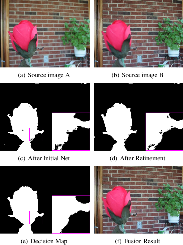Figure 4 for Boundary Aware Multi-Focus Image Fusion Using Deep Neural Network