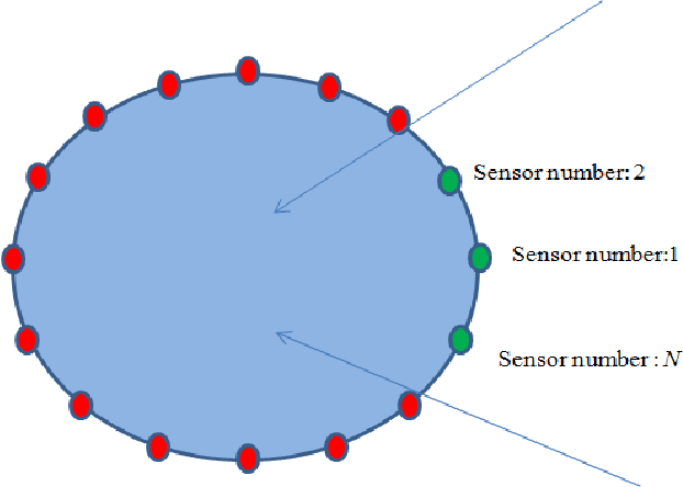 Figure 2 from Sector beamforming with uniform circular array