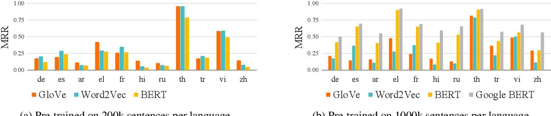 Figure 1 for What makes multilingual BERT multilingual?